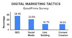 Around 30% of Businesses Believe SEO is the Most Challenging Yet Highly Effective Digital Marketing Tactic